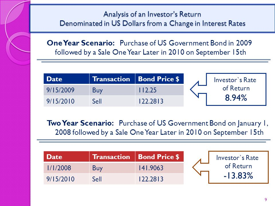 One Year Scenario: Purchase of US Government Bond in 2009 followed by a Sale One Year Later in 2010 on September 15th 9 Analysis of an Investor s Return Denominated in US Dollars from a Change in Interest Rates DateTransactionBond Price $ 9/15/2009Buy112.25 9/15/2010Sell122.2813 Investor`s Rate of Return 8.94% Two Year Scenario: Purchase of US Government Bond on January 1, 2008 followed by a Sale One Year Later in 2010 on September 15th DateTransactionBond Price $ 1/1/2008Buy141.9063 9/15/2010Sell122.2813 Investor`s Rate of Return -13.83%