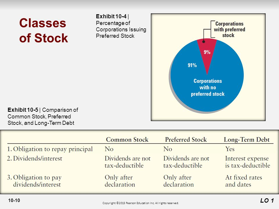10-10 LO 1 Classes of Stock Exhibit 10-4 | Percentage of Corporations Issuing Preferred Stock Exhibit 10-5 | Comparison of Common Stock, Preferred Stock, and Long-Term Debt Copyright ©2015 Pearson Education Inc.