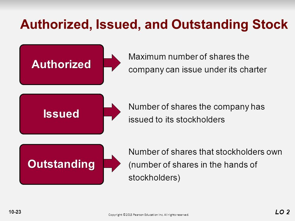 10-23 LO 2 Authorized, Issued, and Outstanding Stock Maximum number of shares the company can issue under its charter Authorized Number of shares the company has issued to its stockholders Issued Number of shares that stockholders own (number of shares in the hands of stockholders) Outstanding Copyright ©2015 Pearson Education Inc.
