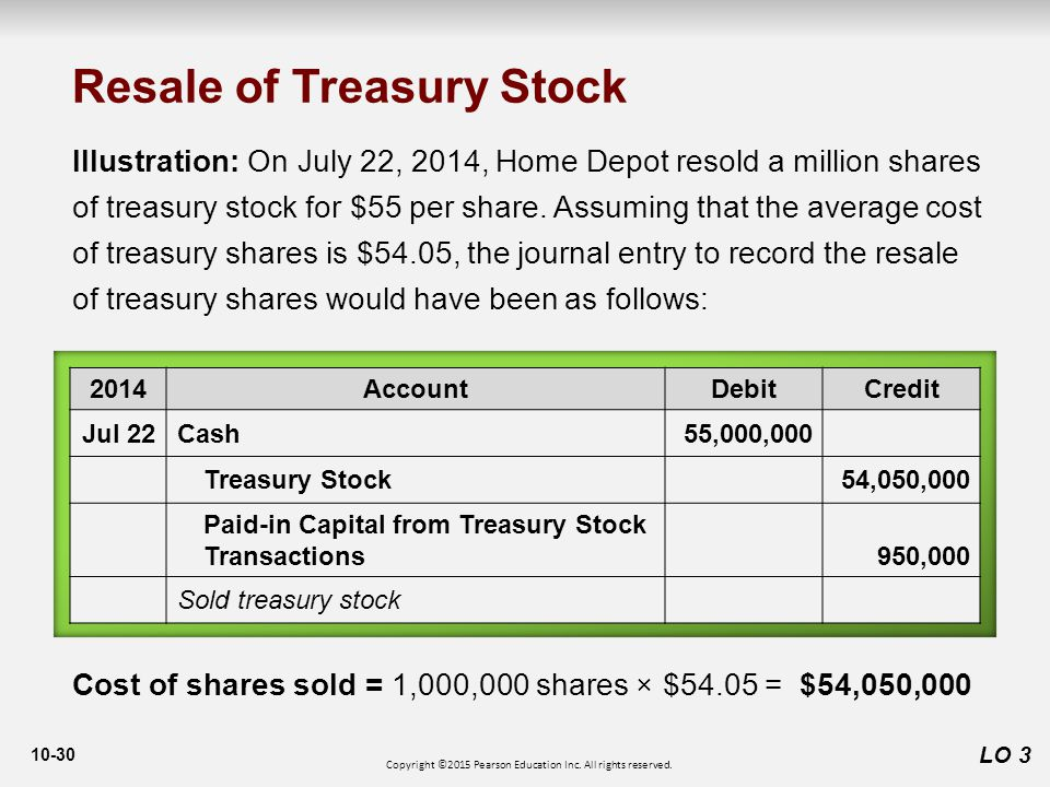 10-30 LO 3 Illustration: On July 22, 2014, Home Depot resold a million shares of treasury stock for $55 per share.