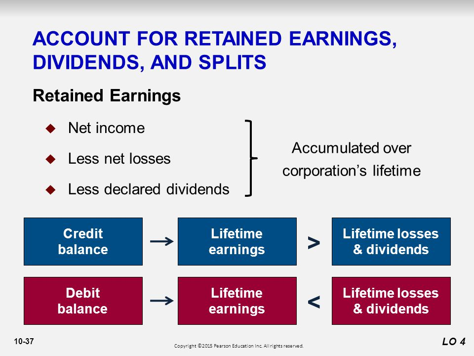 10-37 ACCOUNT FOR RETAINED EARNINGS, DIVIDENDS, AND SPLITS LO 4 Retained Earnings  Net income  Less net losses  Less declared dividends Credit balance Lifetime earnings Lifetime losses & dividends > Accumulated over corporation's lifetime Debit balance Lifetime earnings Lifetime losses & dividends < Copyright ©2015 Pearson Education Inc.