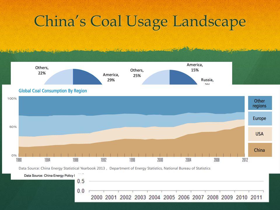 China's Coal Usage Landscape