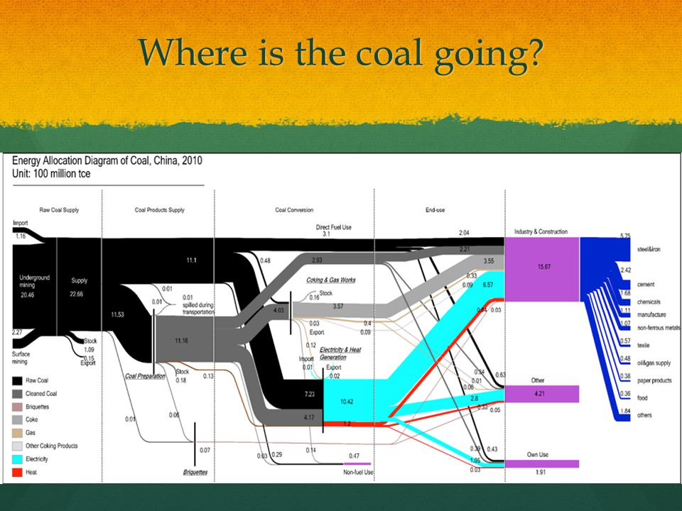 Where is the coal going?