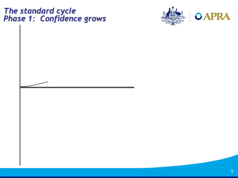 6 The standard cycle Phase 2: …leading to a boom