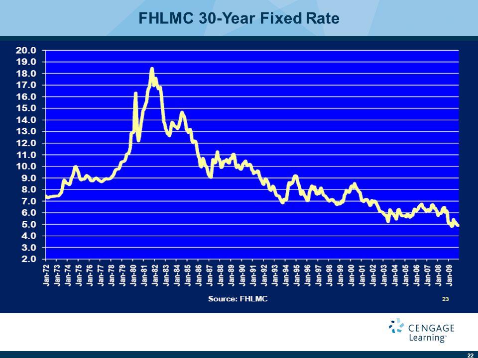 22 FHLMC 30-Year Fixed Rate