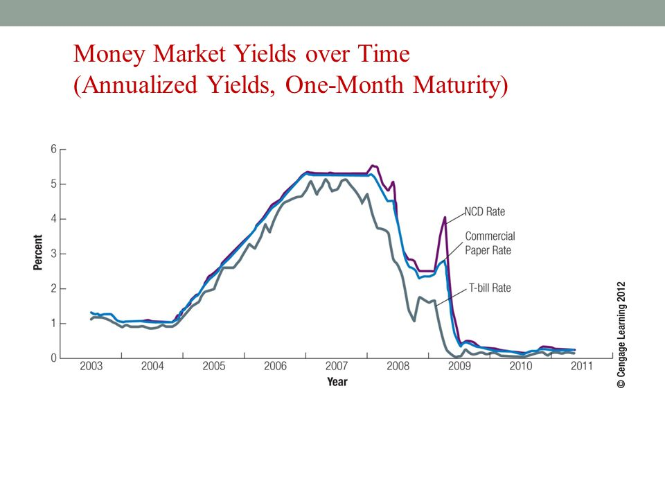 Money Market Yields over Time (Annualized Yields, One-Month Maturity)