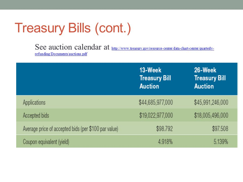 Treasury Bills (cont.) See auction calendar at http://www.treasury.gov/resource-center/data-chart-center/quarterly- refunding/Documents/auctions.pdf http://www.treasury.gov/resource-center/data-chart-center/quarterly- refunding/Documents/auctions.pdf