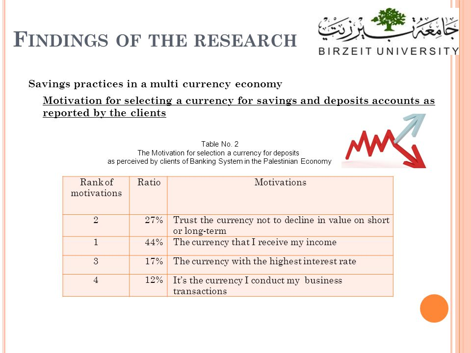 F INDINGS OF THE RESEARCH Savings practices in a multi currency economy Motivation for selecting a currency for savings and deposits accounts as reported by the clients Rank of motivations RatioMotivations 227%Trust the currency not to decline in value on short or long-term 144%The currency that I receive my income 317%The currency with the highest interest rate 412%It's the currency I conduct my business transactions Table No.