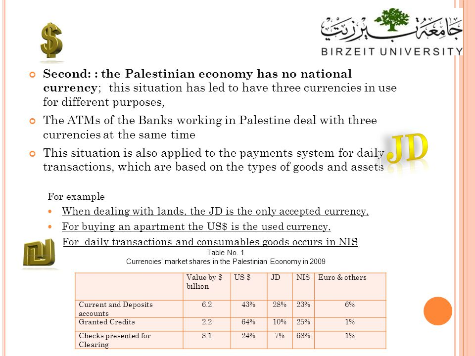 Second: : the Palestinian economy has no national currency ; this situation has led to have three currencies in use for different purposes, The ATMs of the Banks working in Palestine deal with three currencies at the same time This situation is also applied to the payments system for daily transactions, which are based on the types of goods and assets For example When dealing with lands, the JD is the only accepted currency, For buying an apartment the US$ is the used currency, For daily transactions and consumables goods occurs in NIS Value by $ billion US $JDNISEuro & others Current and Deposits accounts 6.243%28%23%6% Granted Credits2.264%10%25%1% Checks presented for Clearing 8.124%7%68%1% Table No.