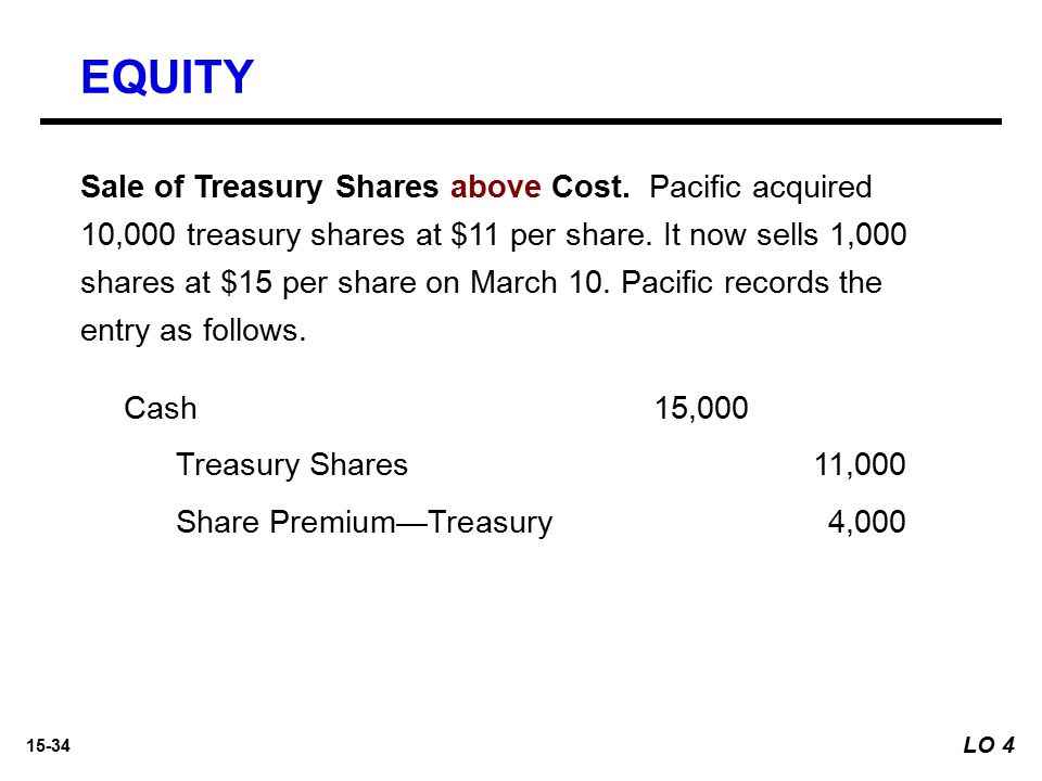15-34 Sale of Treasury Shares above Cost. Pacific acquired 10,000 treasury shares at $11 per share. It now sells 1,000 shares at $15 per share on Marc