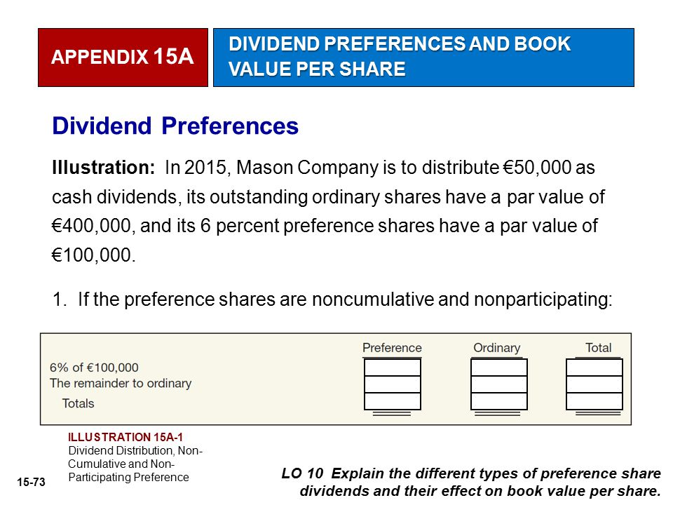 15-73 Dividend Preferences Illustration: In 2015, Mason Company is to distribute €50,000 as cash dividends, its outstanding ordinary shares have a par
