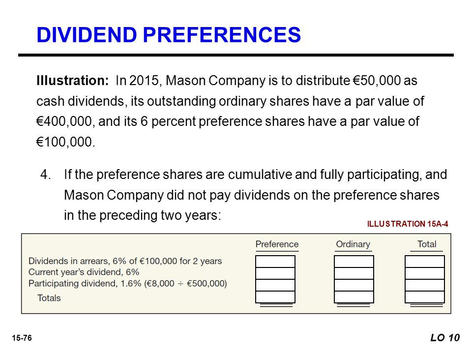 15-76 4.If the preference shares are cumulative and fully participating, and Mason Company did not pay dividends on the preference shares in the prece
