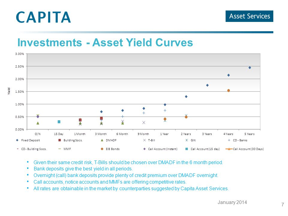 January 2014 7 Investments - Asset Yield Curves Given their same credit risk, T-Bills should be chosen over DMADF in the 6 month period. Bank deposits