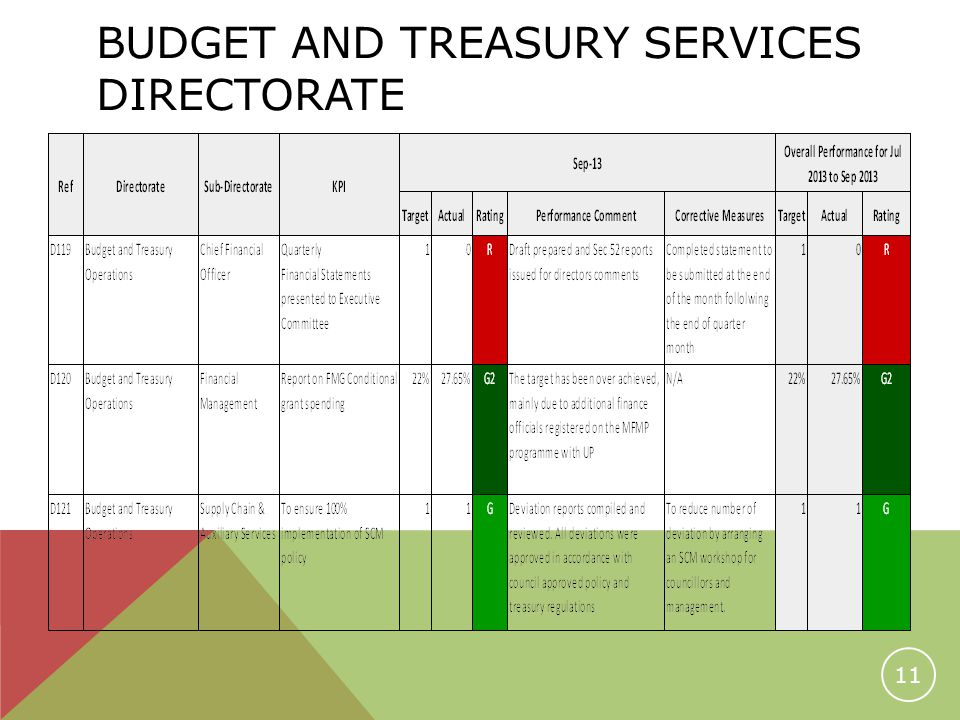 BUDGET AND TREASURY SERVICES DIRECTORATE 11