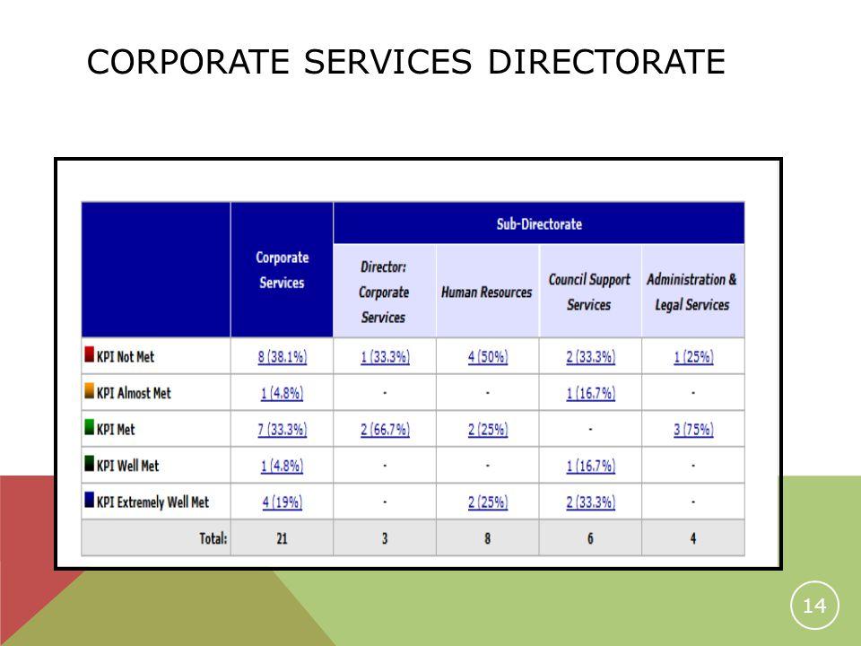 CORPORATE SERVICES DIRECTORATE 14