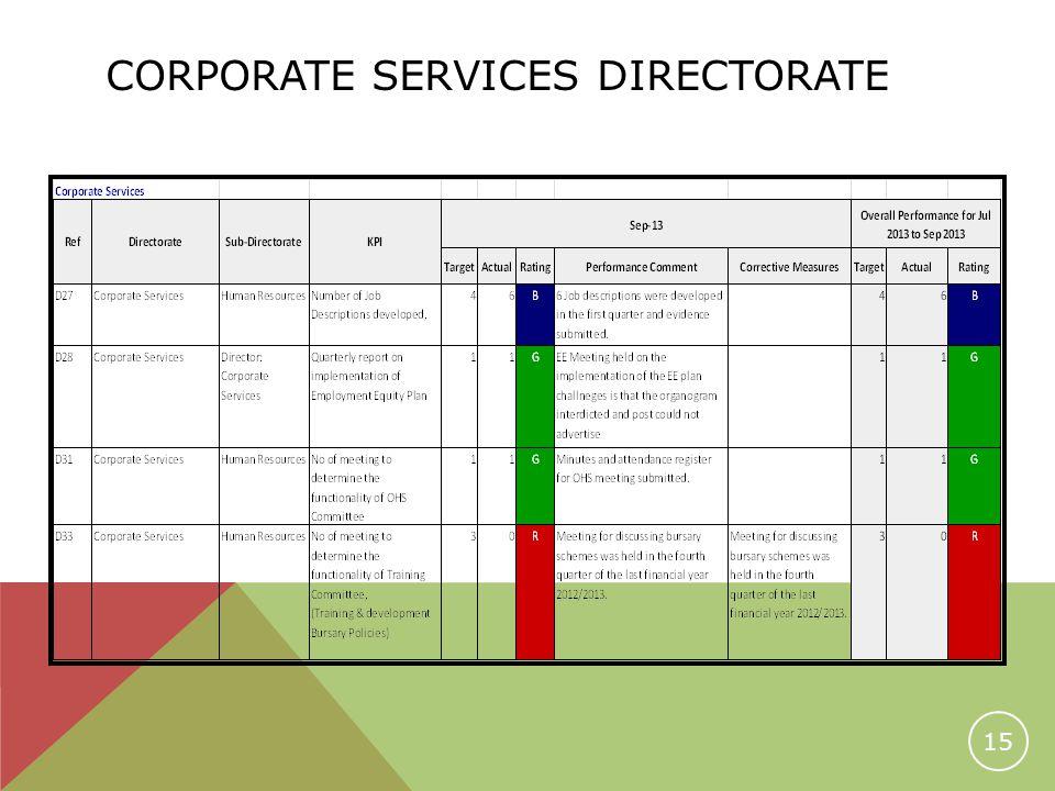 CORPORATE SERVICES DIRECTORATE 15