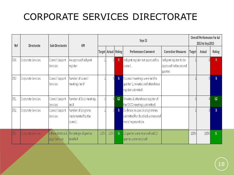 CORPORATE SERVICES DIRECTORATE 18