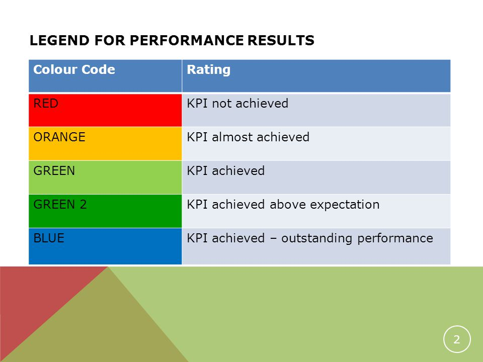 LEGEND FOR PERFORMANCE RESULTS 2 Colour CodeRating REDKPI not achieved ORANGEKPI almost achieved GREENKPI achieved GREEN 2KPI achieved above expectation BLUEKPI achieved – outstanding performance