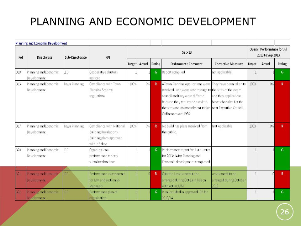 PLANNING AND ECONOMIC DEVELOPMENT 26