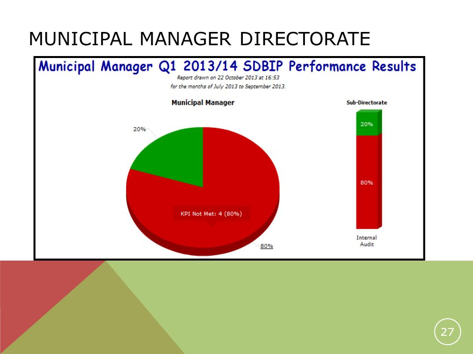 MUNICIPAL MANAGER DIRECTORATE 27