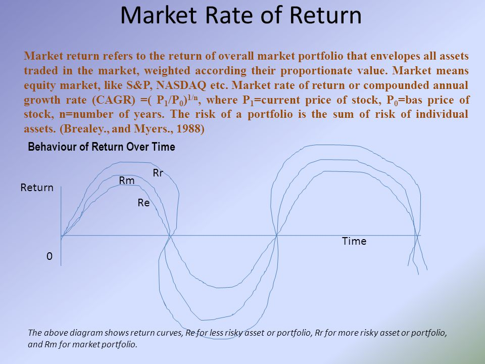 Market Rate of Return Market return refers to the return of overall market portfolio that envelopes all assets traded in the market, weighted according their proportionate value.