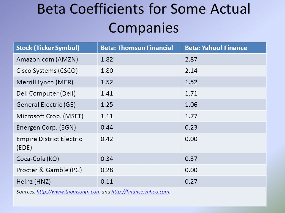 Beta Coefficients for Some Actual Companies Stock (Ticker Symbol)Beta: Thomson FinancialBeta: Yahoo! Finance Amazon.com (AMZN)1.822.87 Cisco Systems (