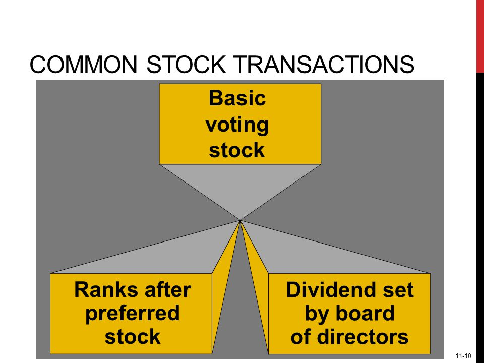 COMMON STOCK TRANSACTIONS Dividend set by board of directors Basic voting stock Ranks after preferred stock 11-10
