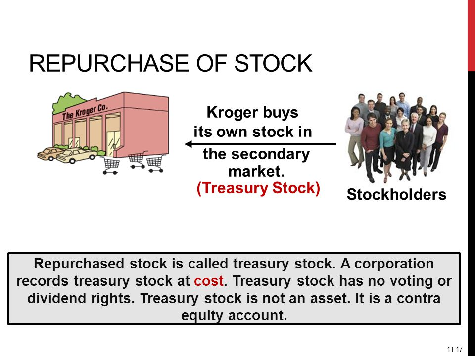 REPURCHASE OF STOCK Kroger buys its own stock in the secondary market.