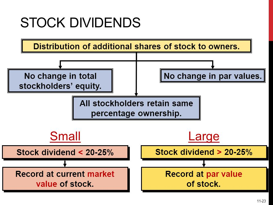 STOCK DIVIDENDS Distribution of additional shares of stock to owners.