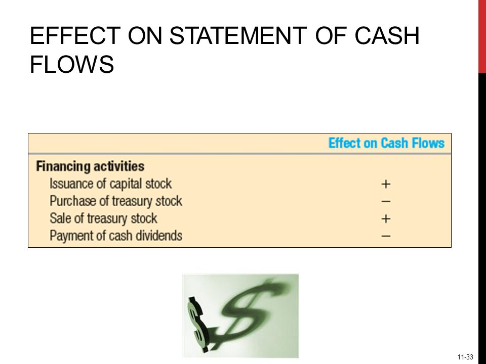 EFFECT ON STATEMENT OF CASH FLOWS 11-33