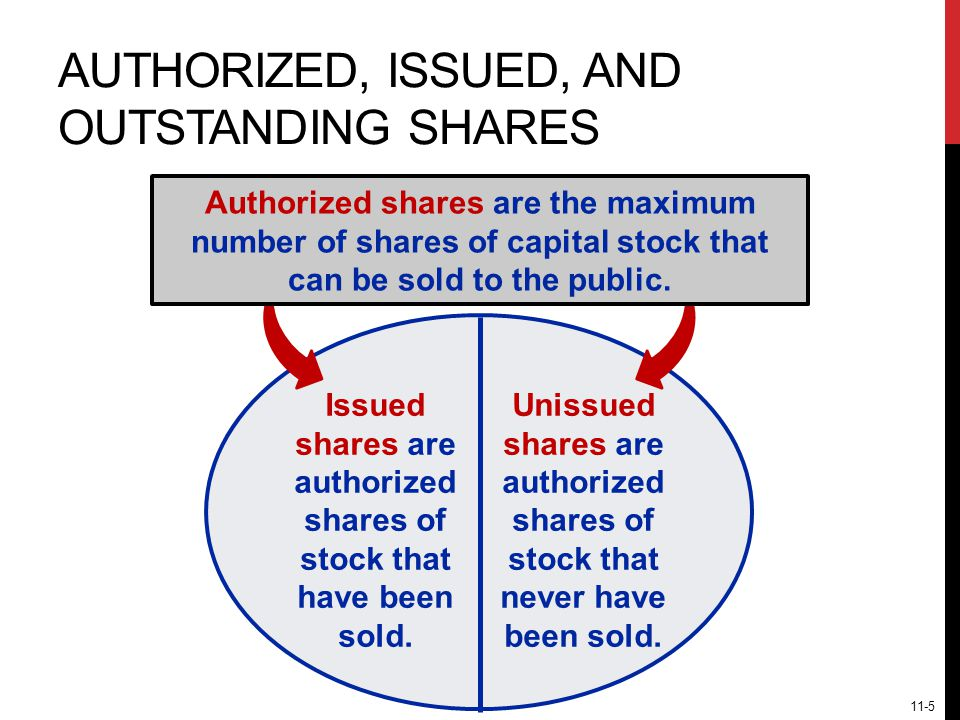 Issued shares are authorized shares of stock that have been sold.
