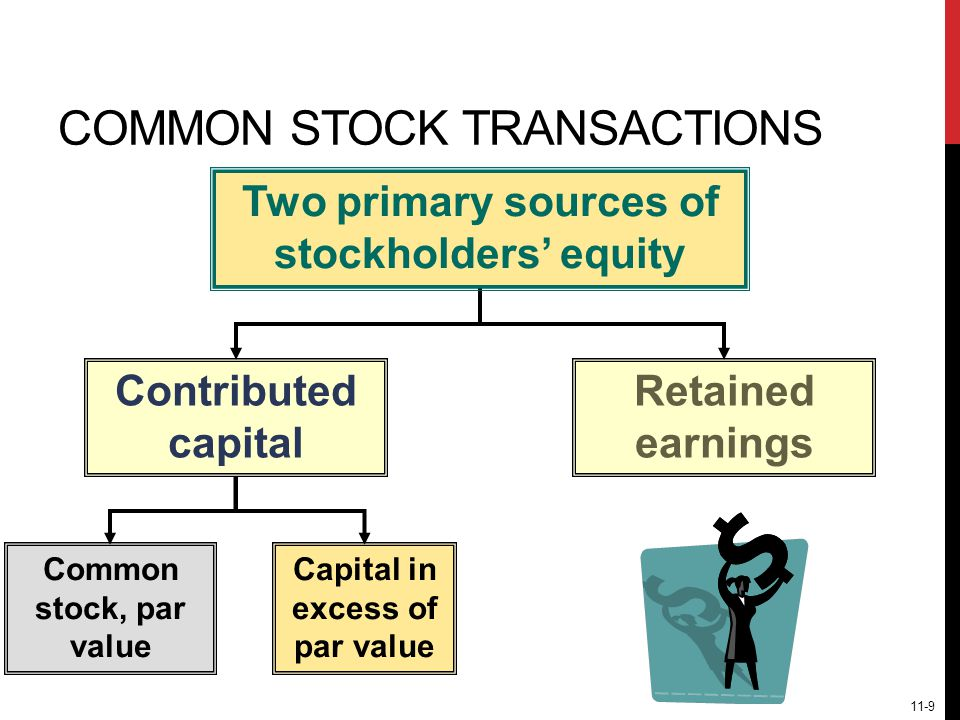 COMMON STOCK TRANSACTIONS Retained earnings Contributed capital Common stock, par value Capital in excess of par value 11-9 Two primary sources of stockholders' equity