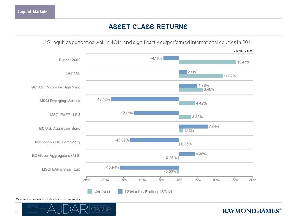 S&P 500 SECTOR RETURNS Capital Markets Returns are based on the GICS Classification model.