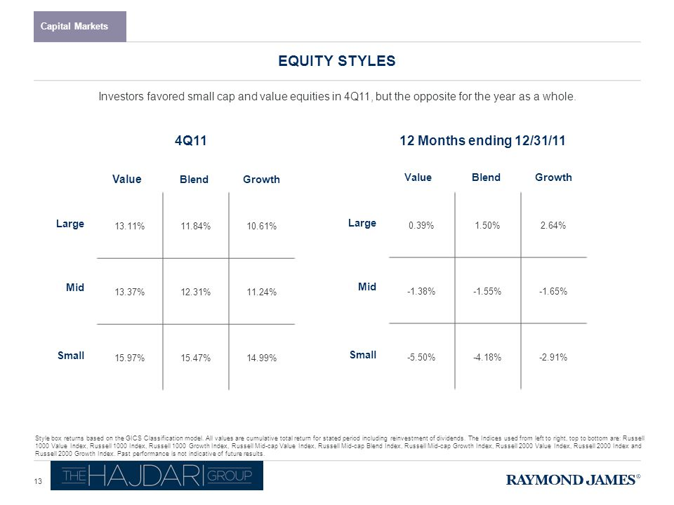 EQUITY STYLES Capital Markets 12 Months ending 12/31/114Q11 Style box returns based on the GICS Classification model.
