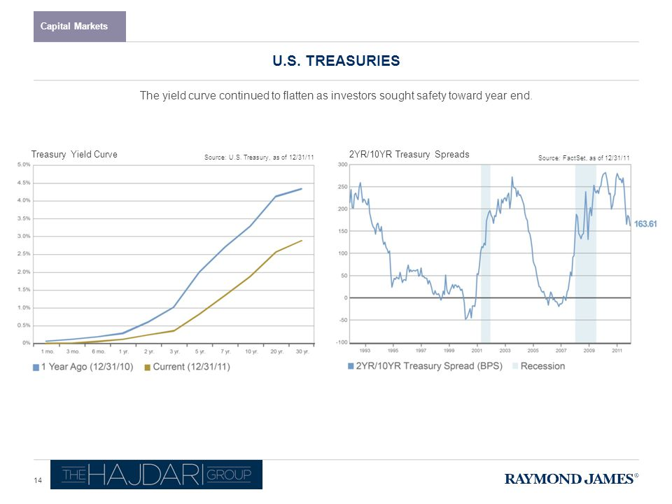 U.S. TREASURIES Capital Markets Source: U.S.