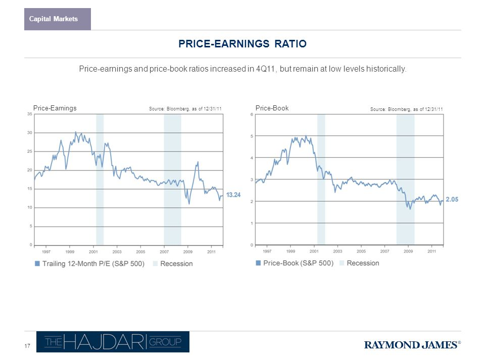 PRICE-EARNINGS RATIO Capital Markets Source: Bloomberg, as of 12/31/11 Price-EarningsPrice-Book Price-earnings and price-book ratios increased in 4Q11, but remain at low levels historically.