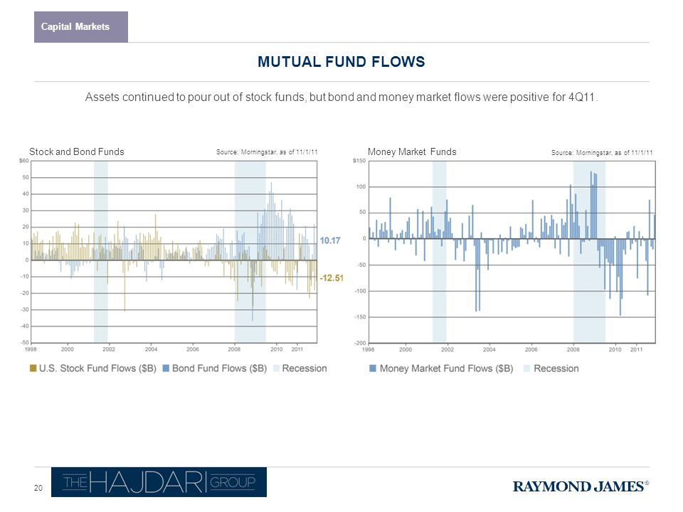 Stock and Bond Funds MUTUAL FUND FLOWS Capital Markets Source: Morningstar, as of 11/1/11 Money Market Funds Assets continued to pour out of stock funds, but bond and money market flows were positive for 4Q11.
