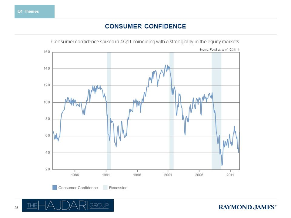 Consumer confidence spiked in 4Q11 coinciding with a strong rally in the equity markets.