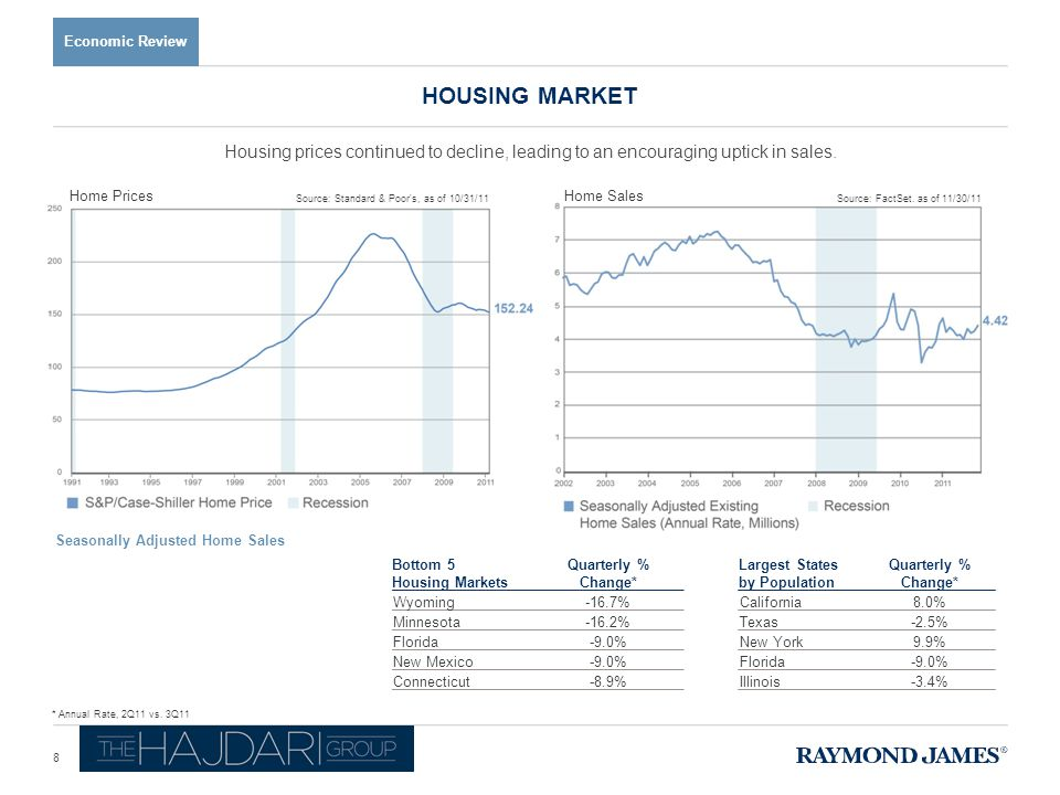 HOUSING MARKET Economic Review Source: Standard & Poor's, as of 10/31/11 Home Prices Source: FactSet, as of 11/30/11 Home Sales * Annual Rate, 2Q11 vs.