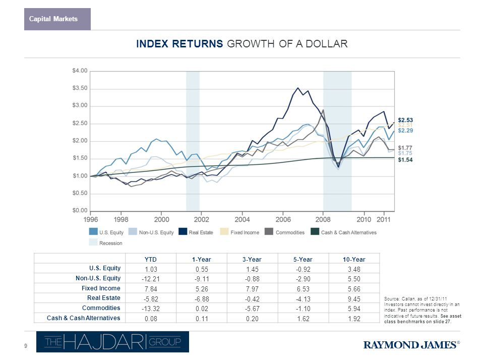 ASSET CLASS RETURNS Capital Markets Past performance is not indicative of future results.