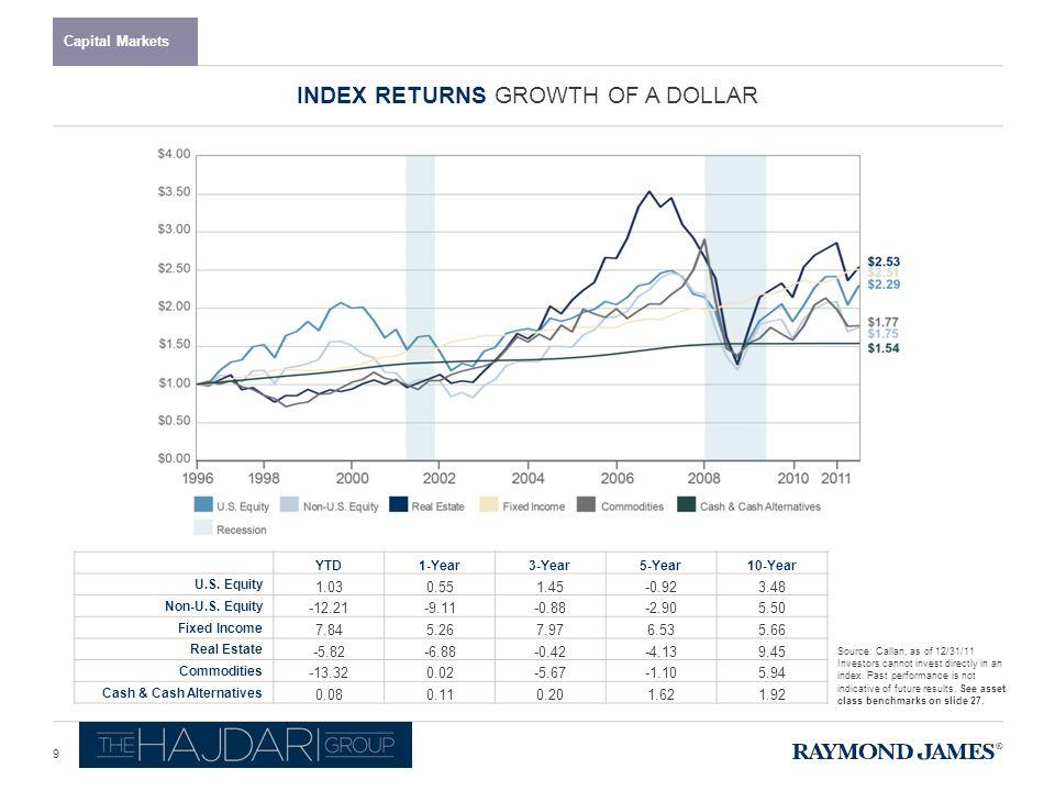 YTD1-Year3-Year5-Year10-Year U.S. Equity 1.030.551.45-0.923.48 Non-U.S.