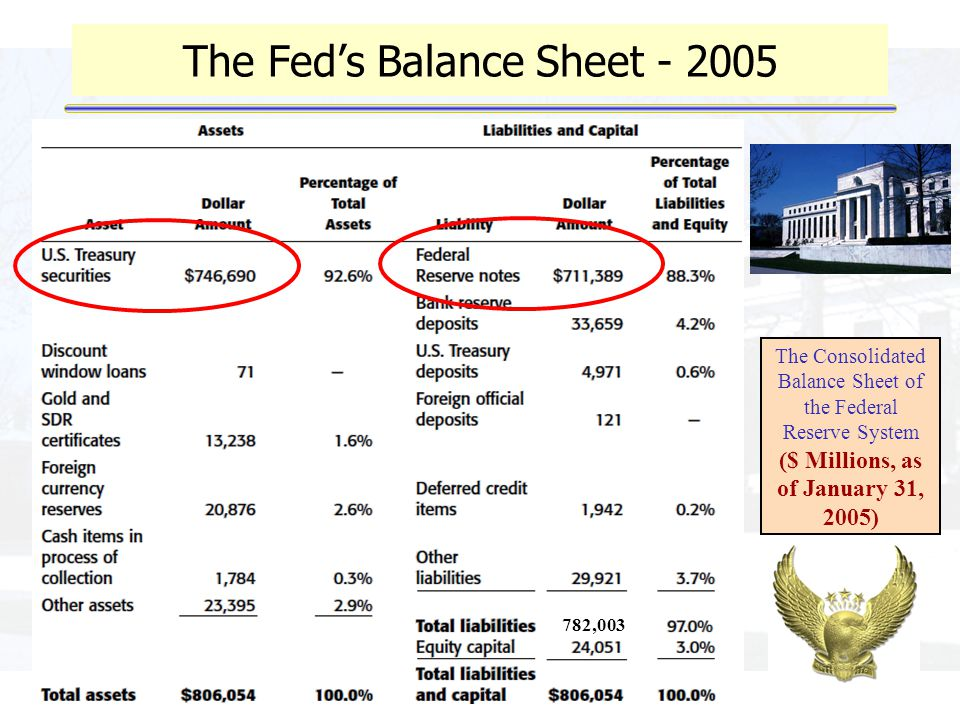 The Fed's Balance Sheet - 2005 782,003 The Consolidated Balance Sheet of the Federal Reserve System ($ Millions, as of January 31, 2005)