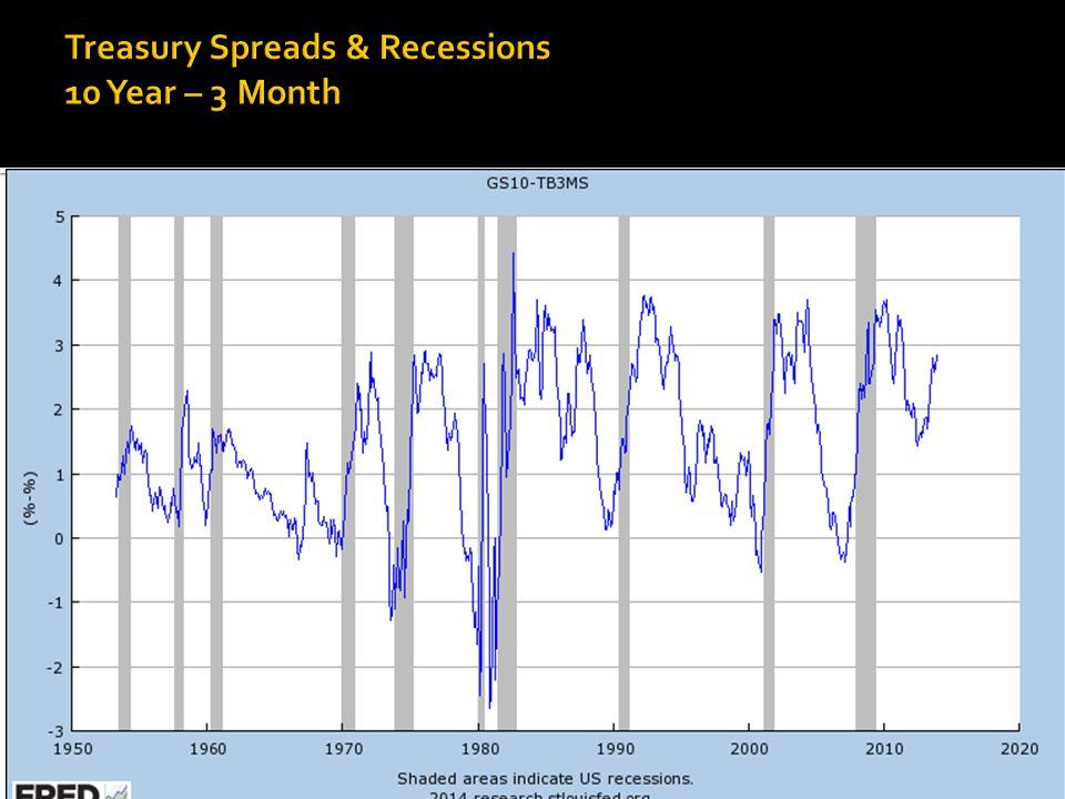 Few False Positives or False Negatives Recessions in Grey