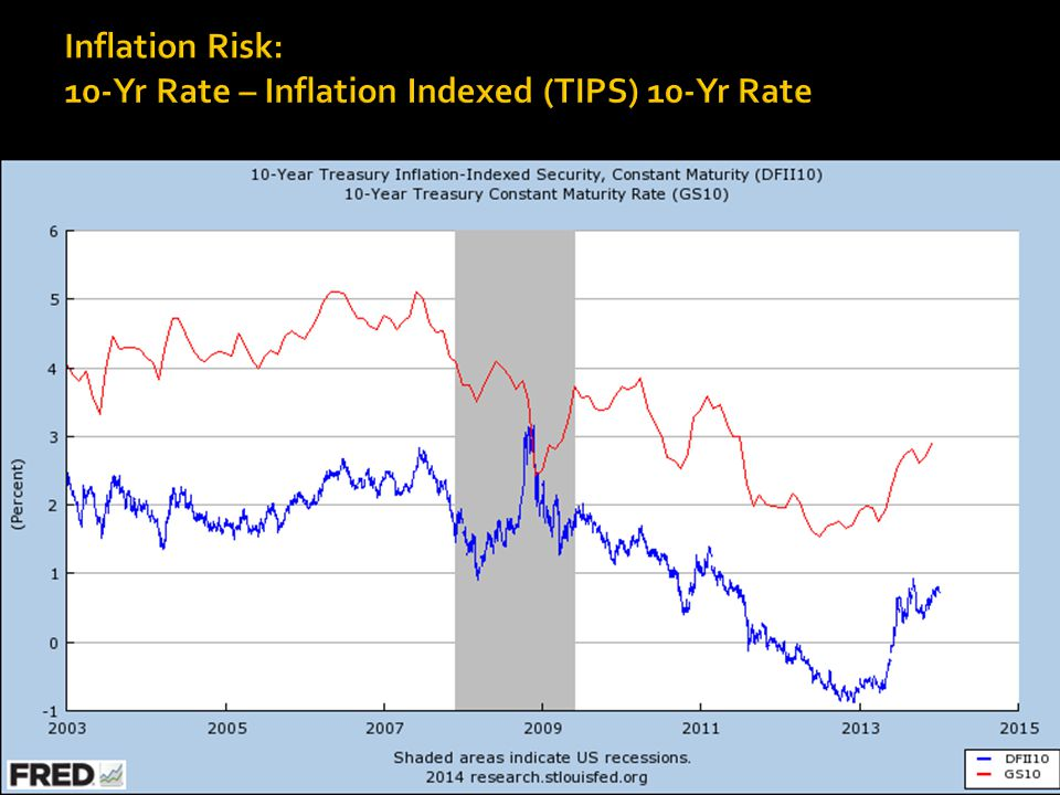 Nominal 10- Inflation Indexed Rate Nominal Rate
