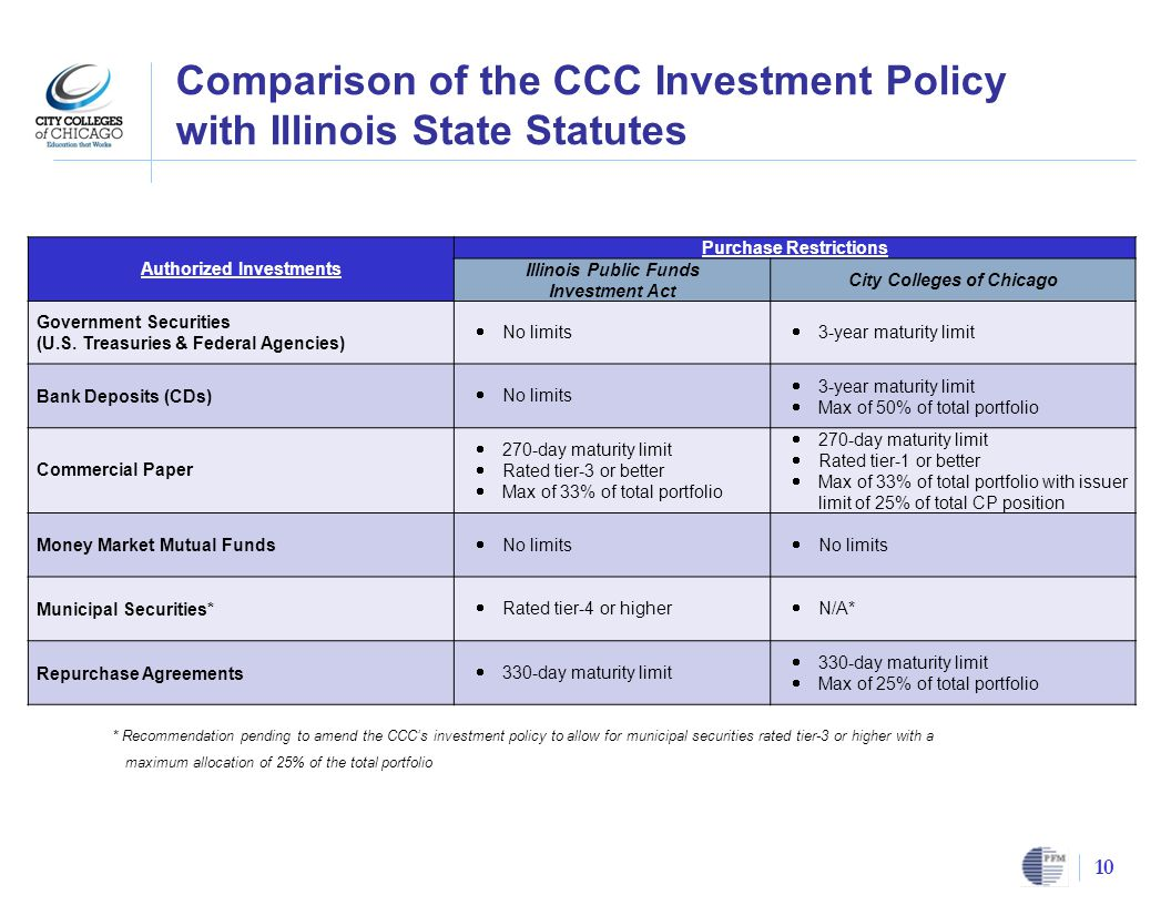 Comparison of the CCC Investment Policy with Illinois State Statutes 10 Authorized Investments Purchase Restrictions Illinois Public Funds Investment Act City Colleges of Chicago Government Securities (U.S.
