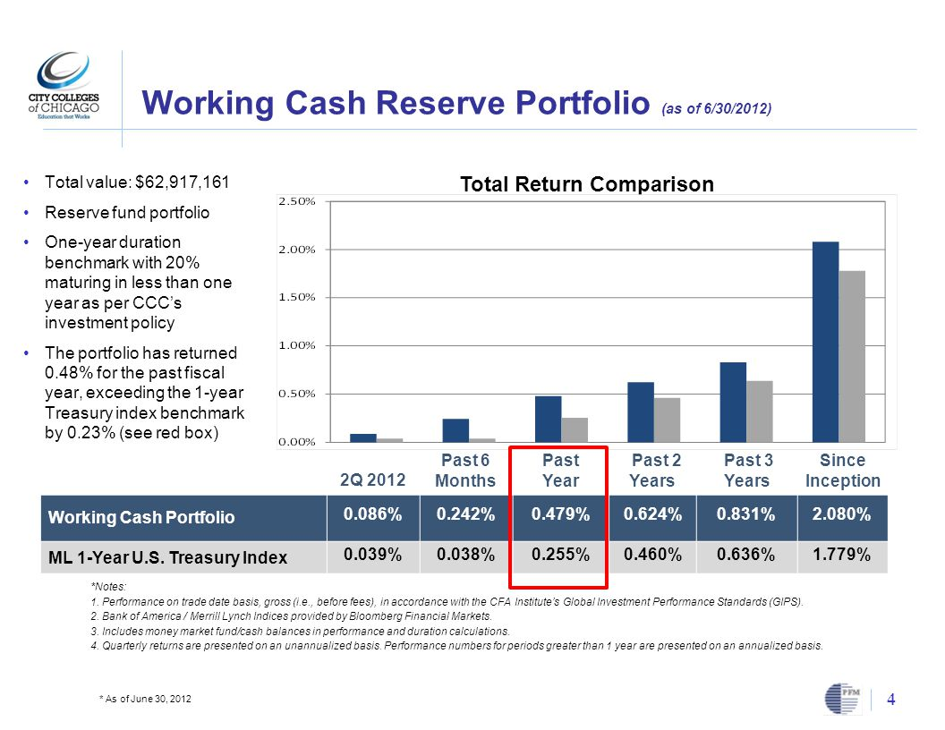 Working Cash Reserve Portfolio (as of 6/30/2012) 4 * As of June 30, 2012 Total value: $62,917,161 Reserve fund portfolio One-year duration benchmark with 20% maturing in less than one year as per CCC's investment policy The portfolio has returned 0.48% for the past fiscal year, exceeding the 1-year Treasury index benchmark by 0.23% (see red box) Total Return Comparison 2Q 2012 Past 6 Months Past Year Past 2 Years Past 3 Years Since Inception Working Cash Portfolio 0.086%0.242%0.479%0.624%0.831%2.080% ML 1-Year U.S.
