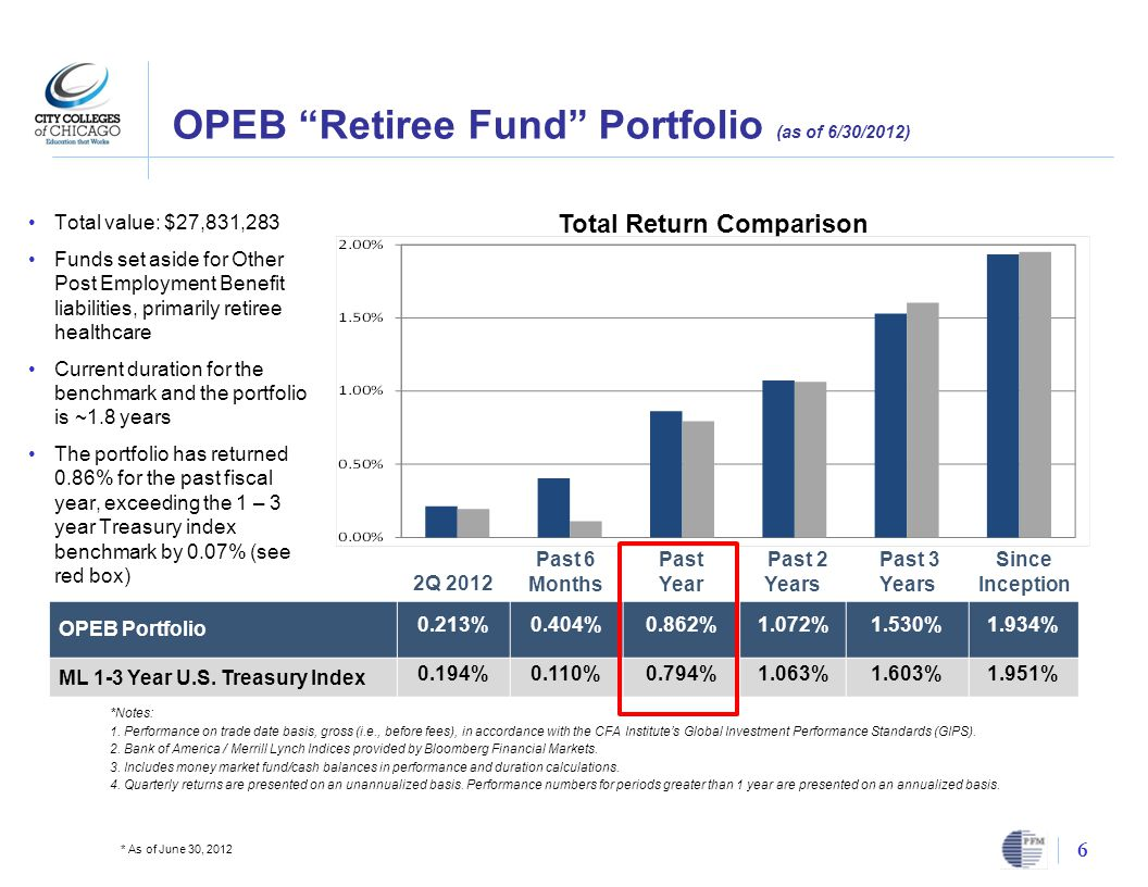 OPEB Retiree Fund Portfolio (as of 6/30/2012) 6 * As of June 30, 2012 Total Return Comparison 2Q 2012 Past 6 Months Past Year Past 2 Years Past 3 Years Since Inception OPEB Portfolio 0.213%0.404%0.862%1.072%1.530%1.934% ML 1-3 Year U.S.