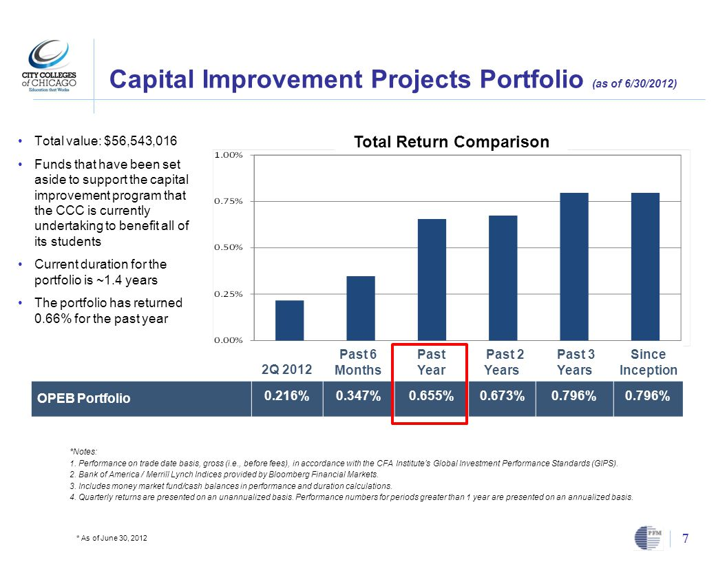 Capital Improvement Projects Portfolio (as of 6/30/2012) 7 * As of June 30, 2012 Total Return Comparison 2Q 2012 Past 6 Months Past Year Past 2 Years