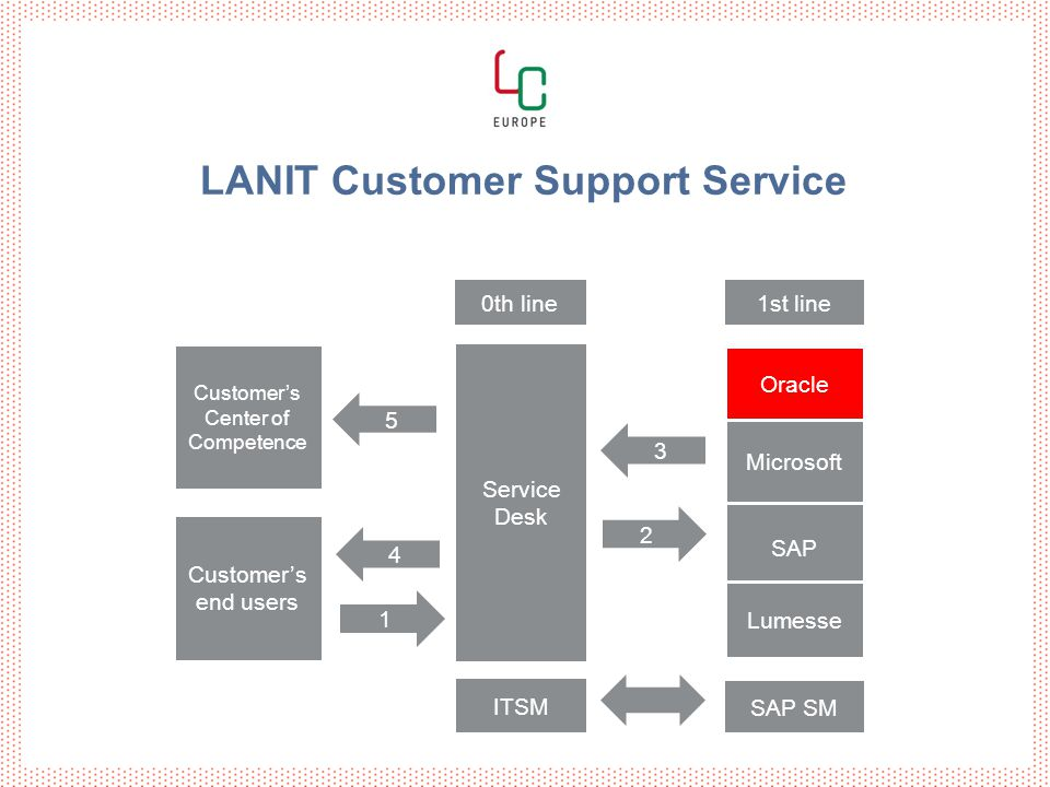 Customer's end users Service Desk SAP Oracle Microsoft ITSM SAP SM Customer's Center of Competence 1 2 4 3 1st line Lumesse LANIT Customer Support Service 0th line 5