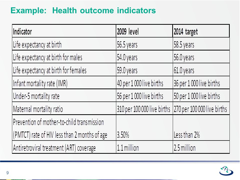 9 Example: Health outcome indicators